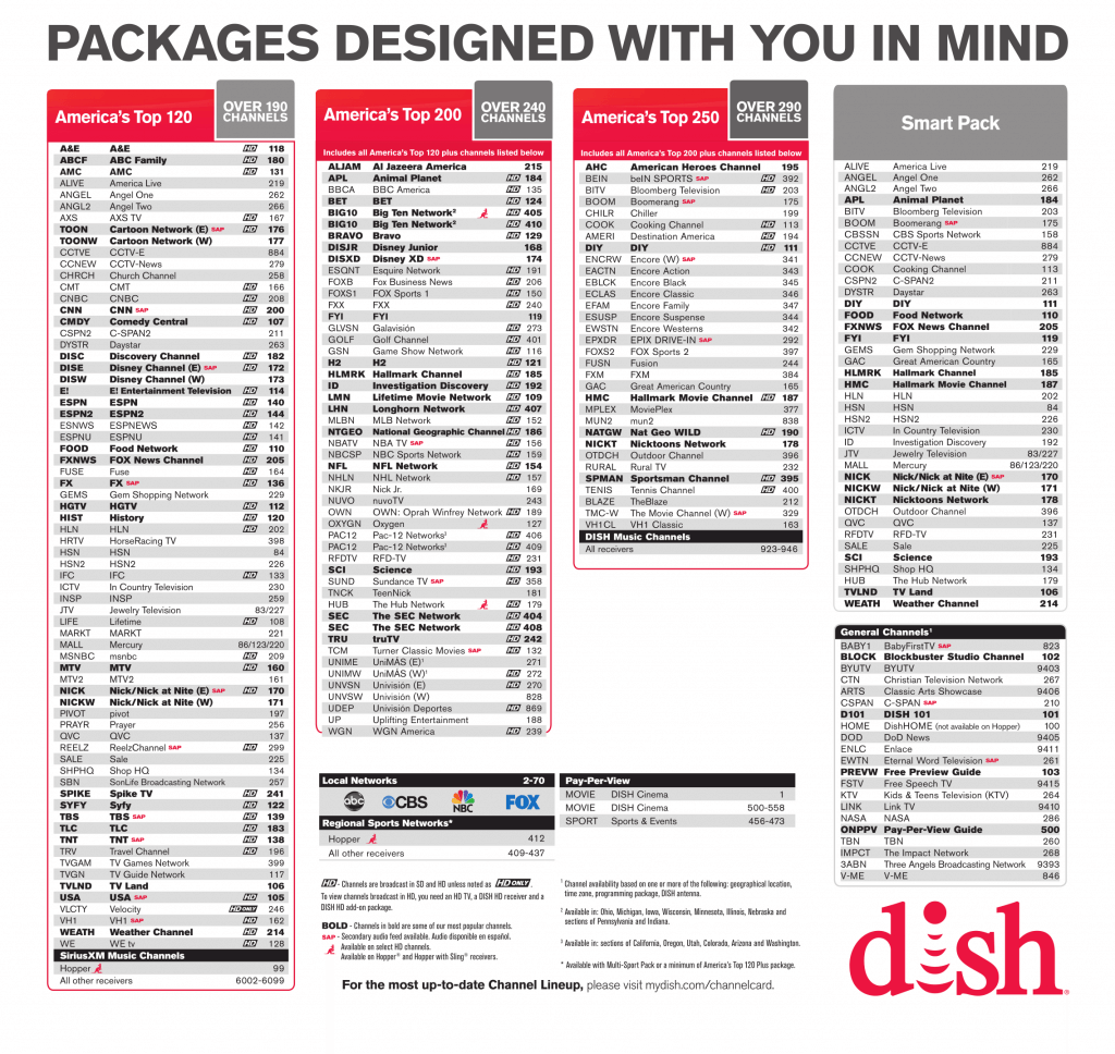 Dish Channel Lineup